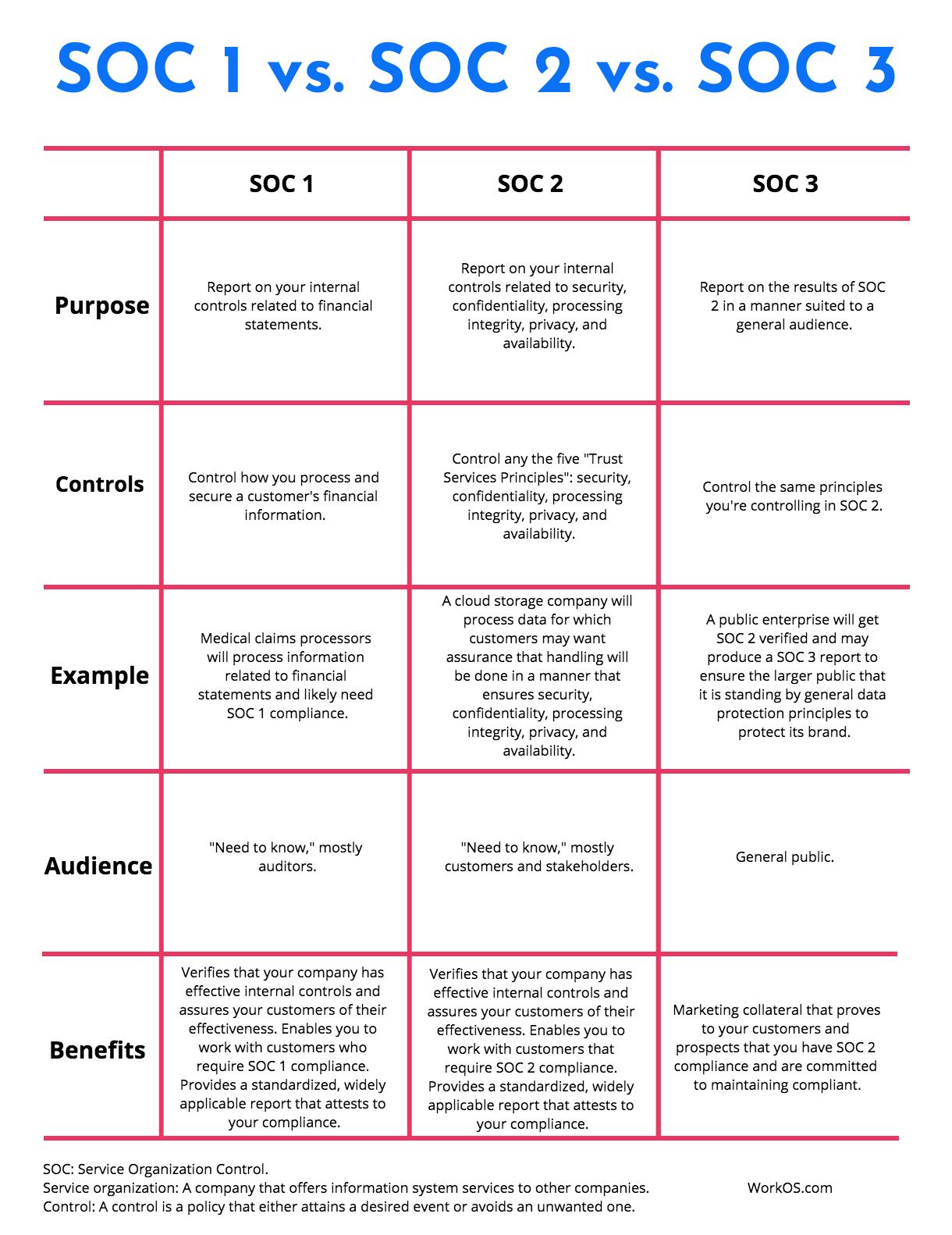 SOC 1 vs. SOC 2 vs. SOC 3 compliance chart