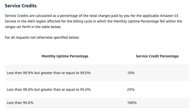 Service Credits in Google Cloud's SLA