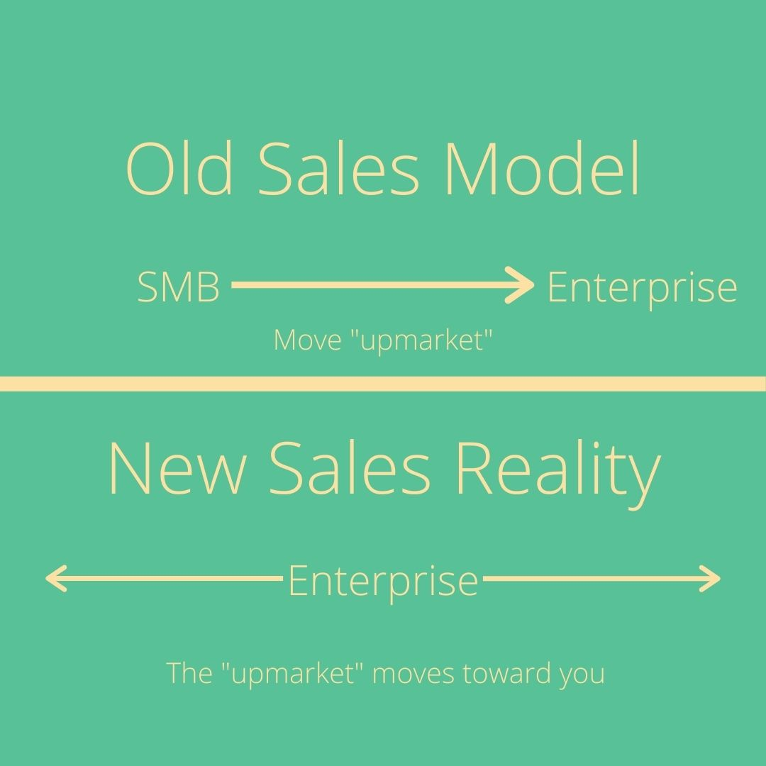 Enterprise sales model