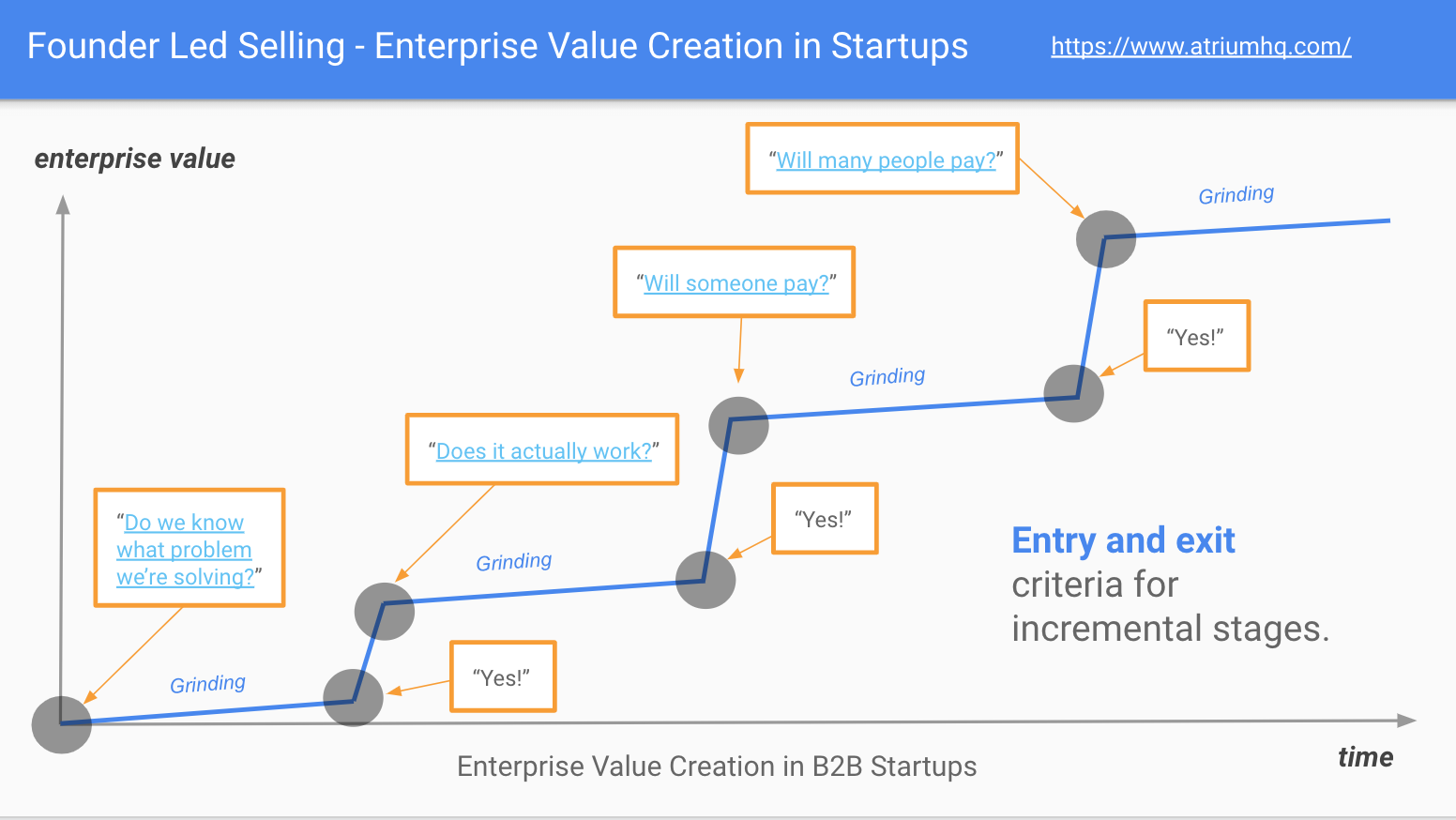 Enterprise value creation chart
