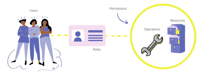 RBAC vs. ABAC: RBAC defines access based on the user's role