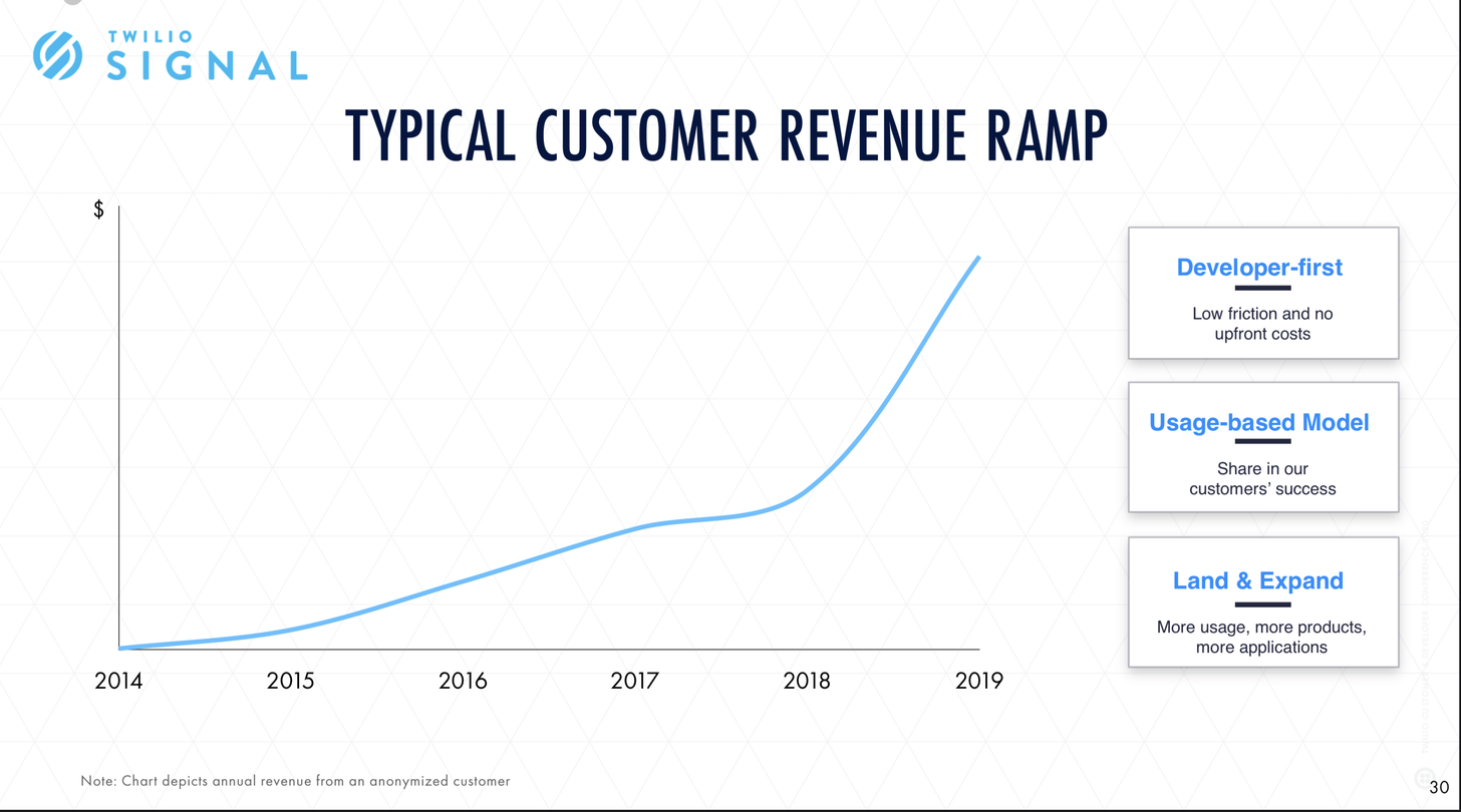 Twilio business model and revenue graph