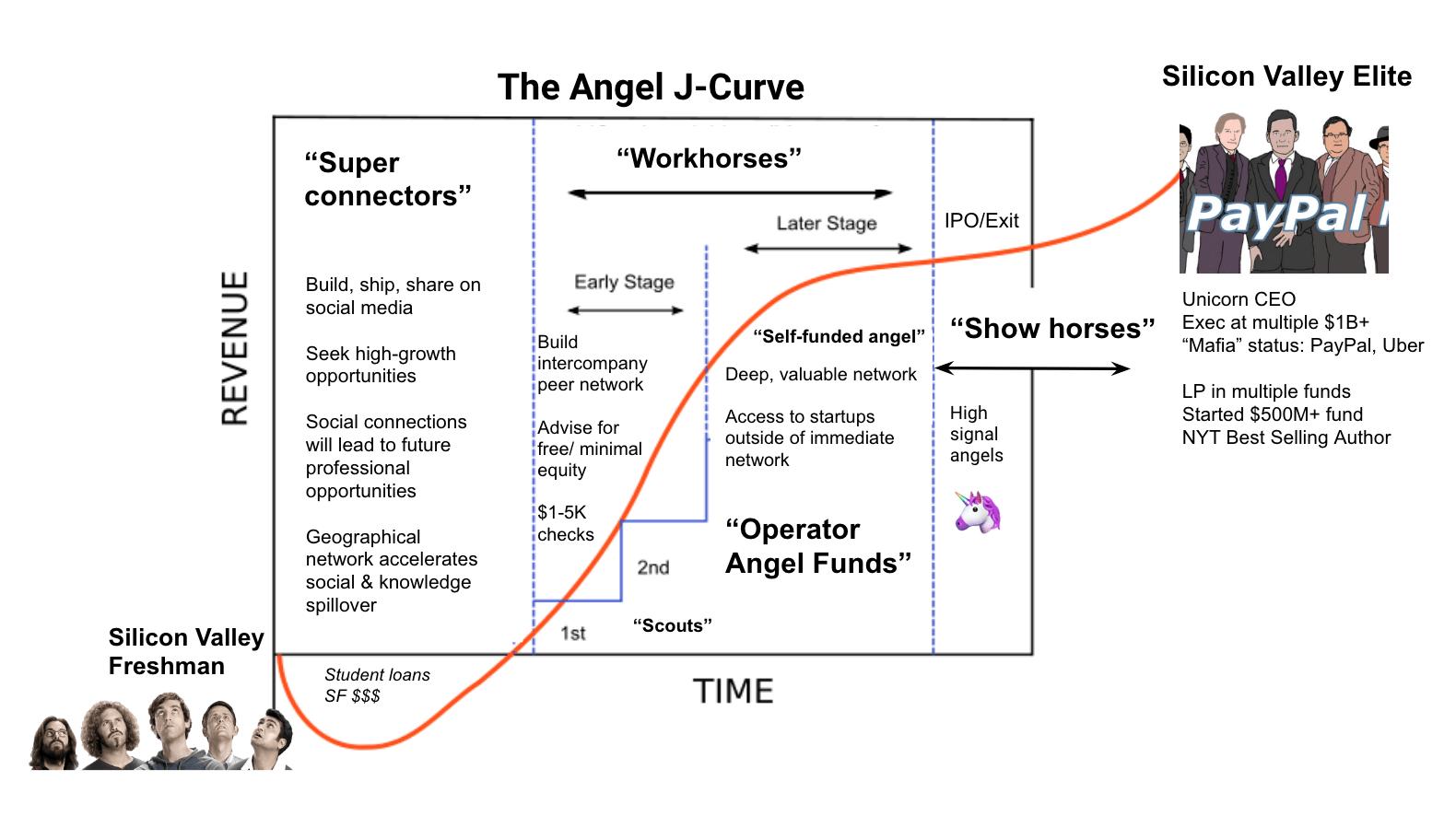 The Angel J-Curve chart