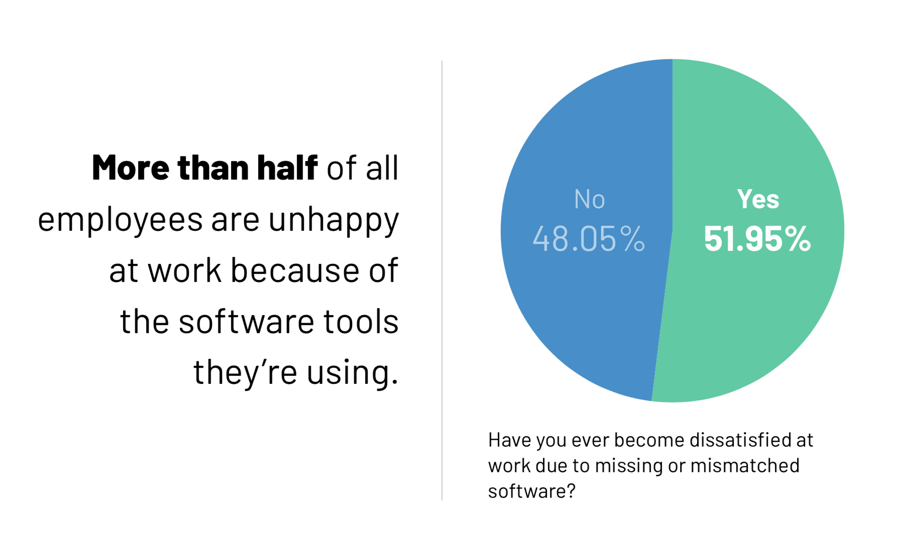 More than half of all employees are unhappy at work because of the software tools they're using.
