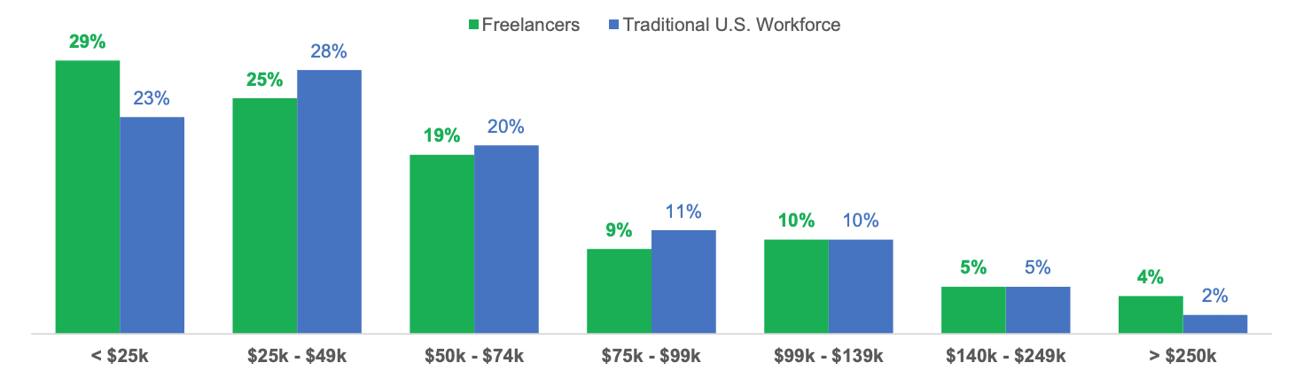Bar chart showing little financial incentive to be a freelancer