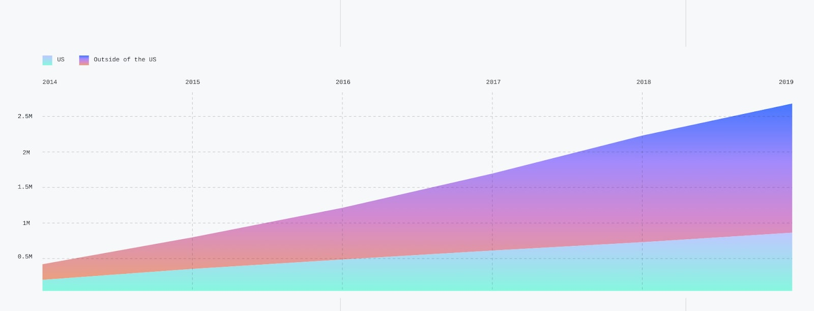 Contributions to open source graph, most from outside of the US and growing