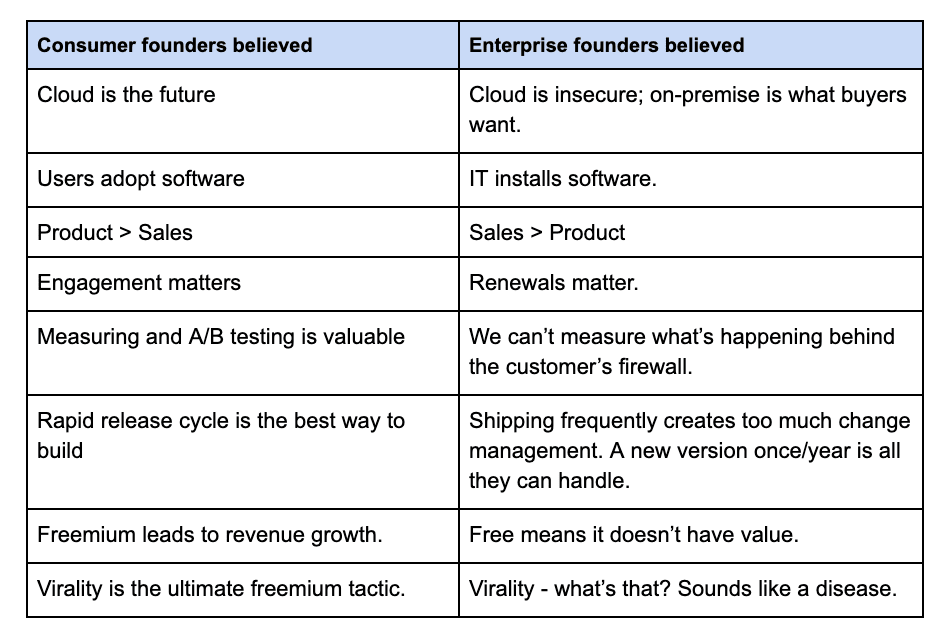 Chart showing differences in what consumer founders vs enterprise founders believe in