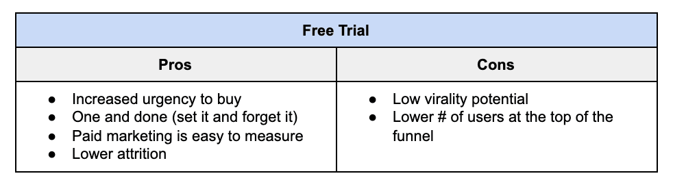 Free trial pros and cons chart