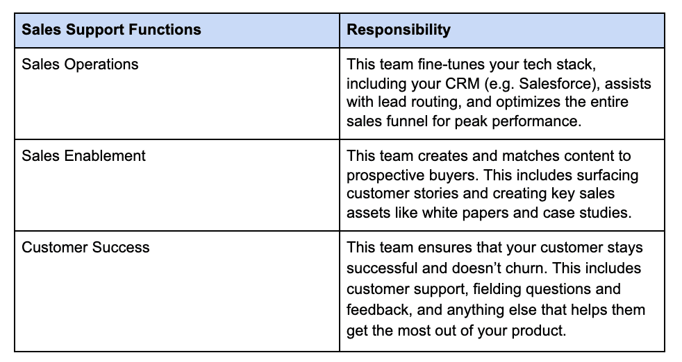 Sales support functions and responsibility chart