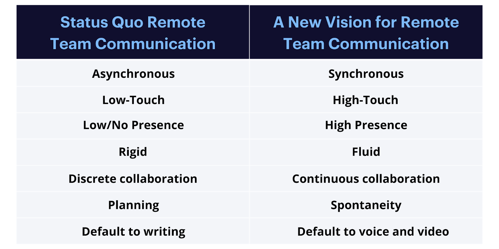Table showing a new vision for remote team communication