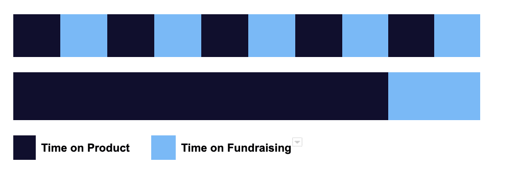 Chart showing Tandem spent time mostly on product in the beginning than switching to fundraising at the endn