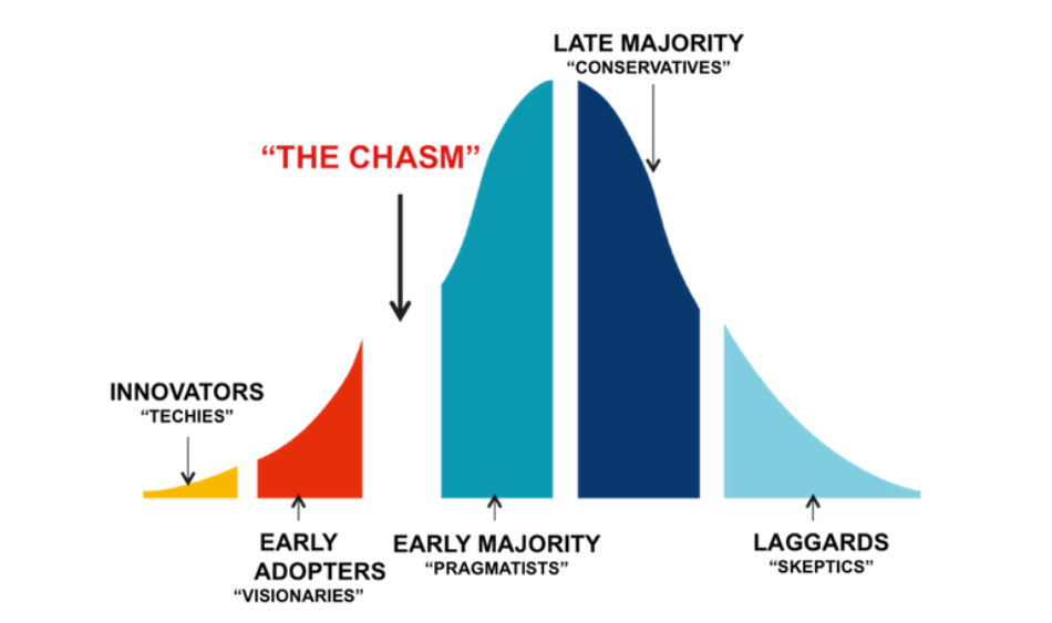 the chasm chart