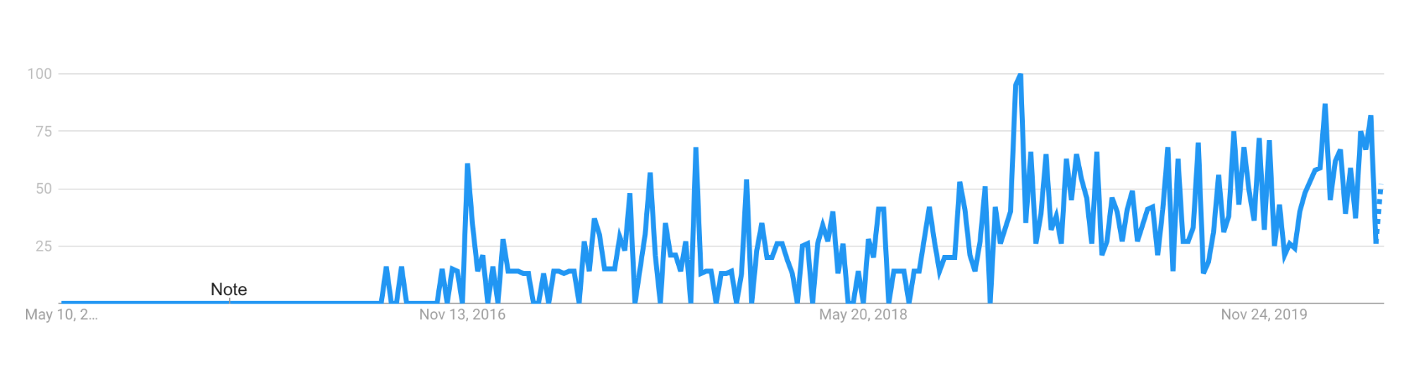 Google Trends chart showing popularity of JAMstack