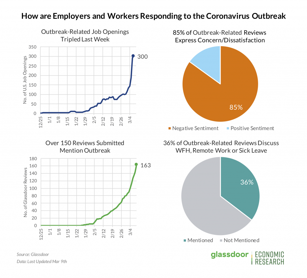 The response of employers and workers to coronavirus outbreak - peoplehum