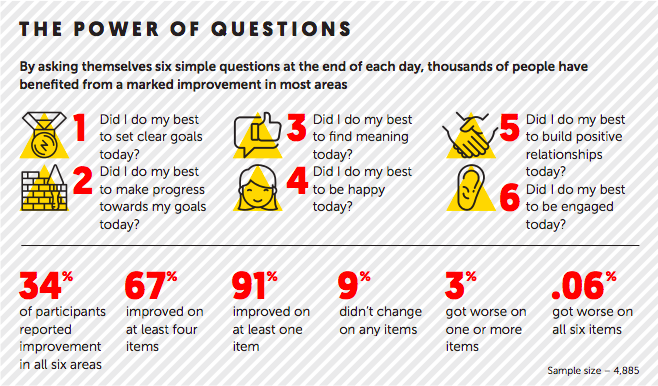 Six daily questions for winning leaders