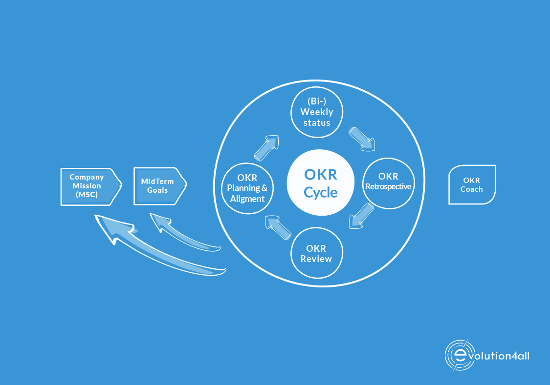 The ultimate guide to the OKR framework - Part 1 | peopleHum