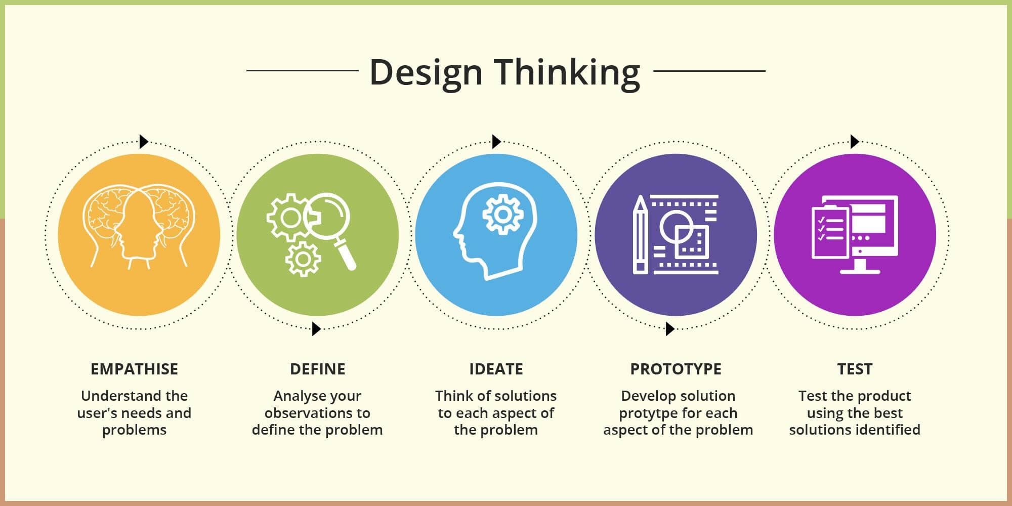 Design thinking employee experience considers experience and data | peopleHum