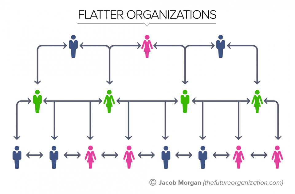 The death of hierarchy giving rise to a new organizational structure | peopleHum