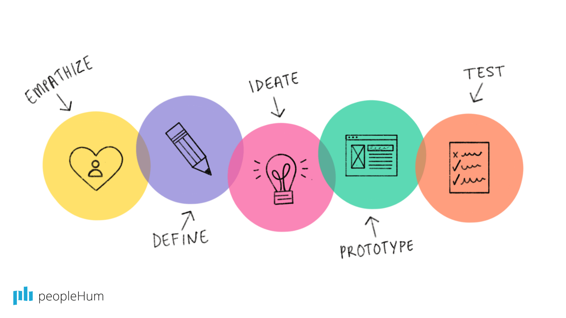 Design thinking employee experience considers experience and data