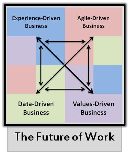 Dream team of future of work - In a virtual panel discussion | peopleHum