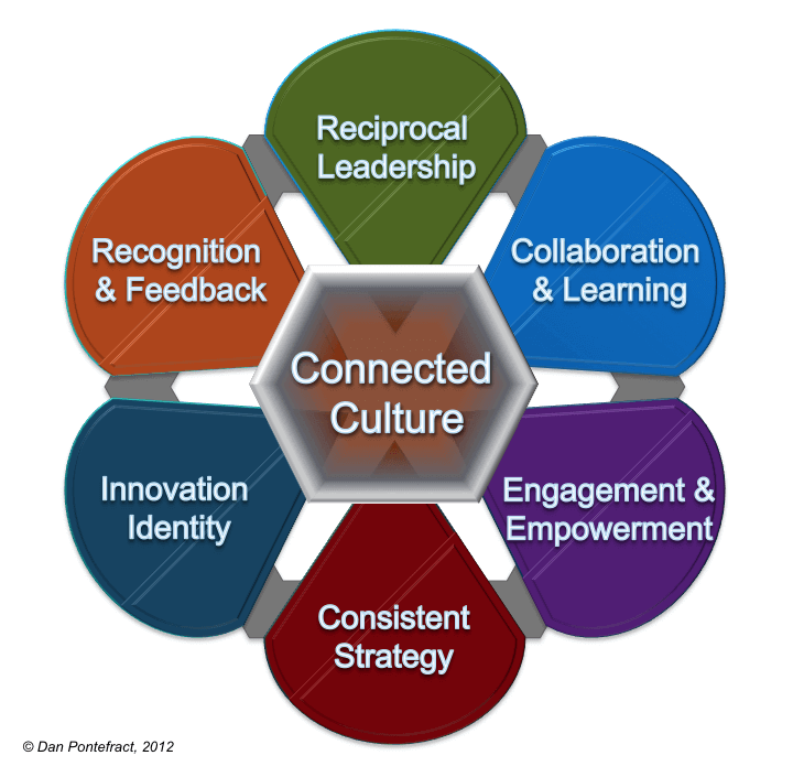 The connected culture | peopleHum