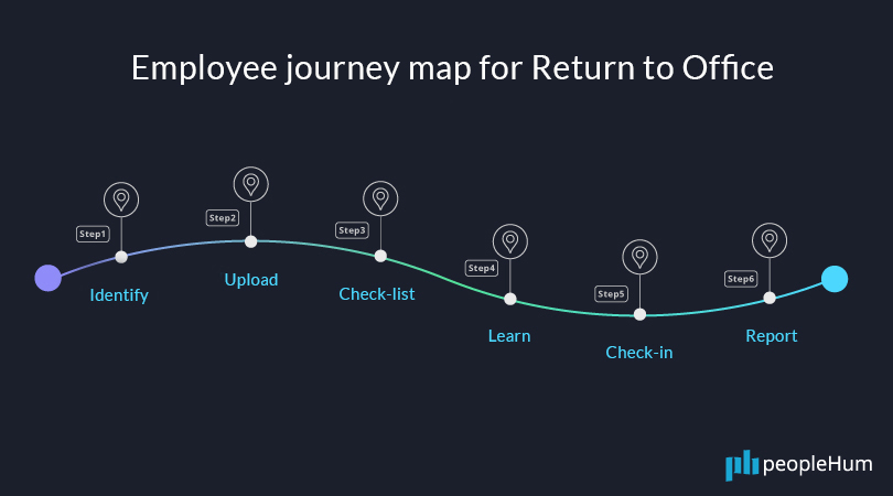Employee journey-map for Return to Office