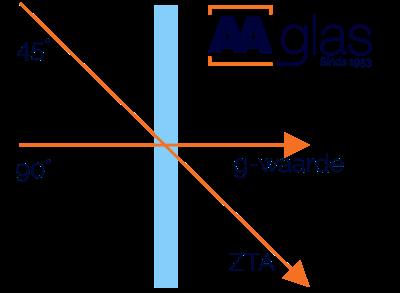 Het verschil tussen de ZTA en g-waarde