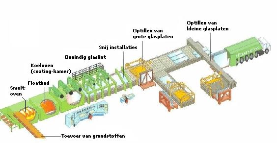 Productielijn van floatglas, ook wel vlakglas genoemd