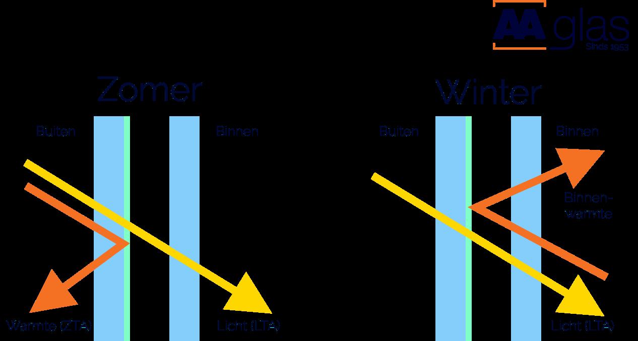De werking van warmtewerend glas: koel in de zomer, warm in de winter