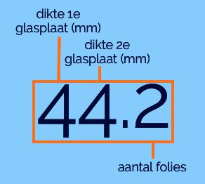Maataanduiding gelaagd glas