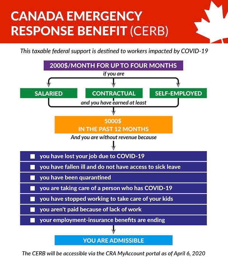 How To Apply For The Canada Emergency Response Benefit Cerb