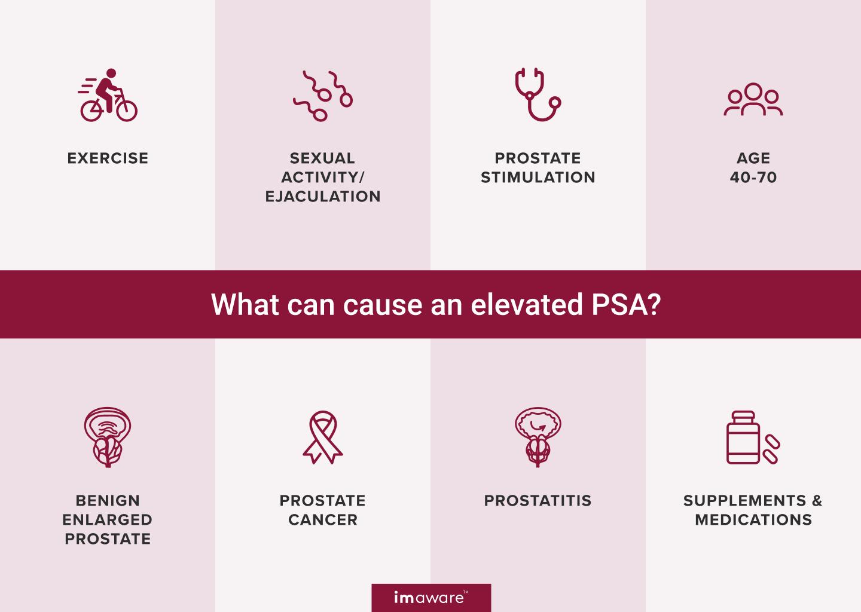 can antibiotics lower psa levels