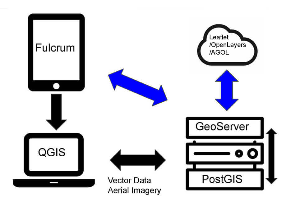 GIS system with Fulcrum and open-source tools