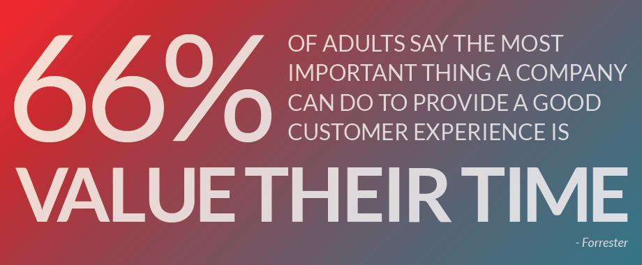 66 percent of consumers