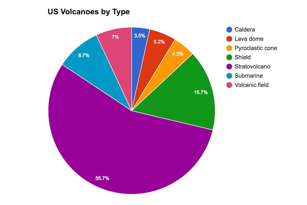 Pie chart, US volcanoes