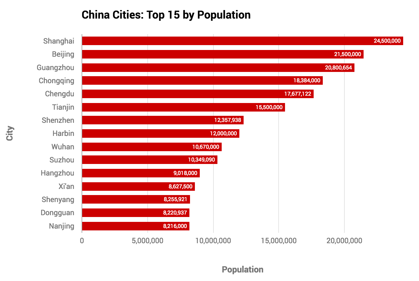 Bar chart, cities in China