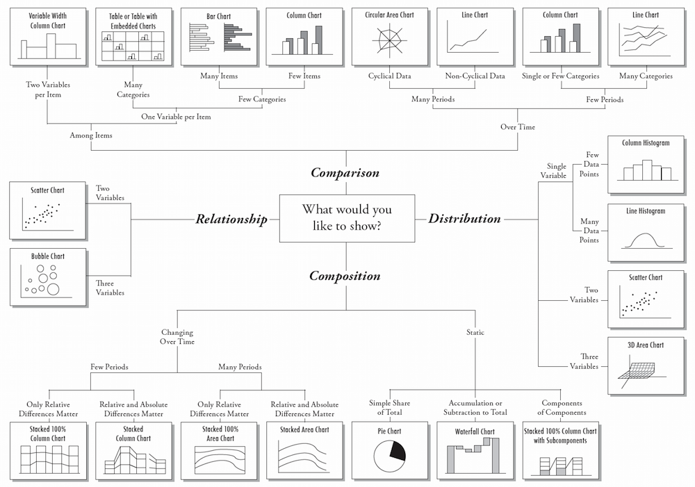 Data chart types