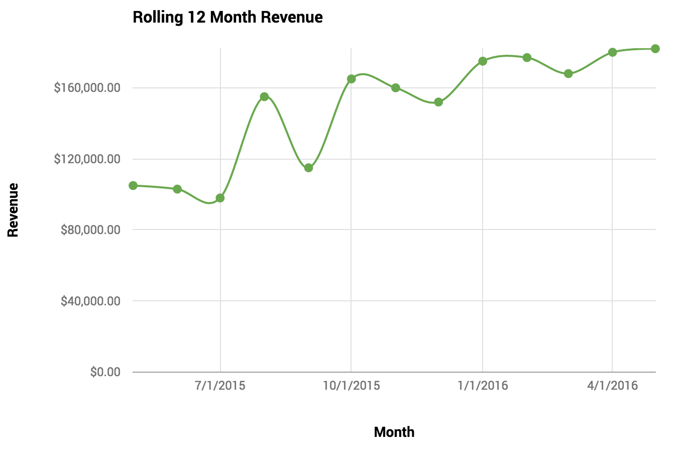 Line graph, rolling 12-month revenue