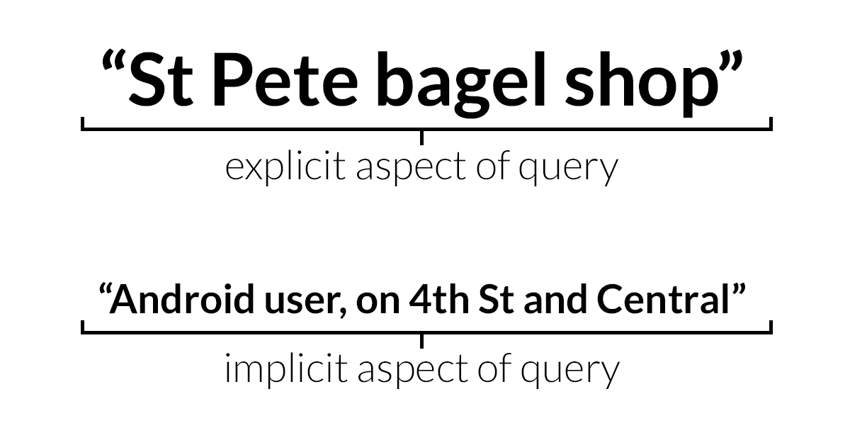 Explicit and Implict Queries
