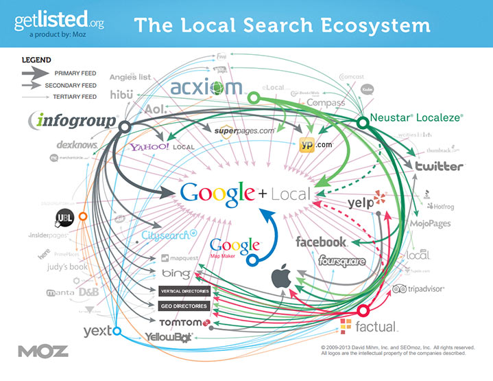 Local Listing ecosystem