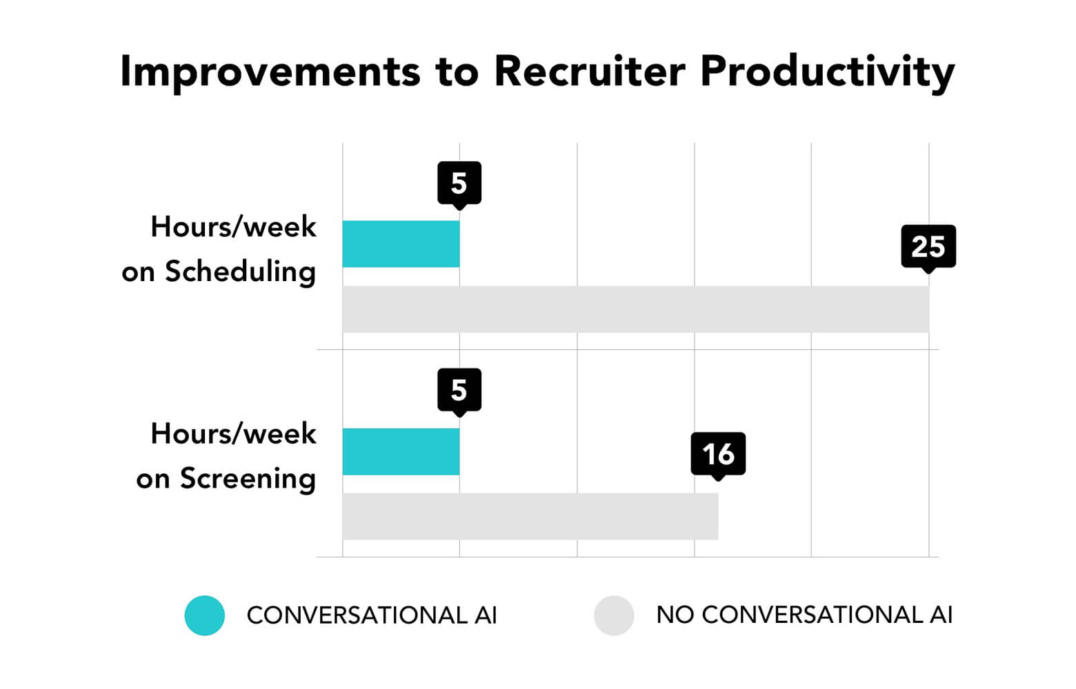 Recruiter tasks are dominated by scheduling and screening — AI assistant Olivia can help with that