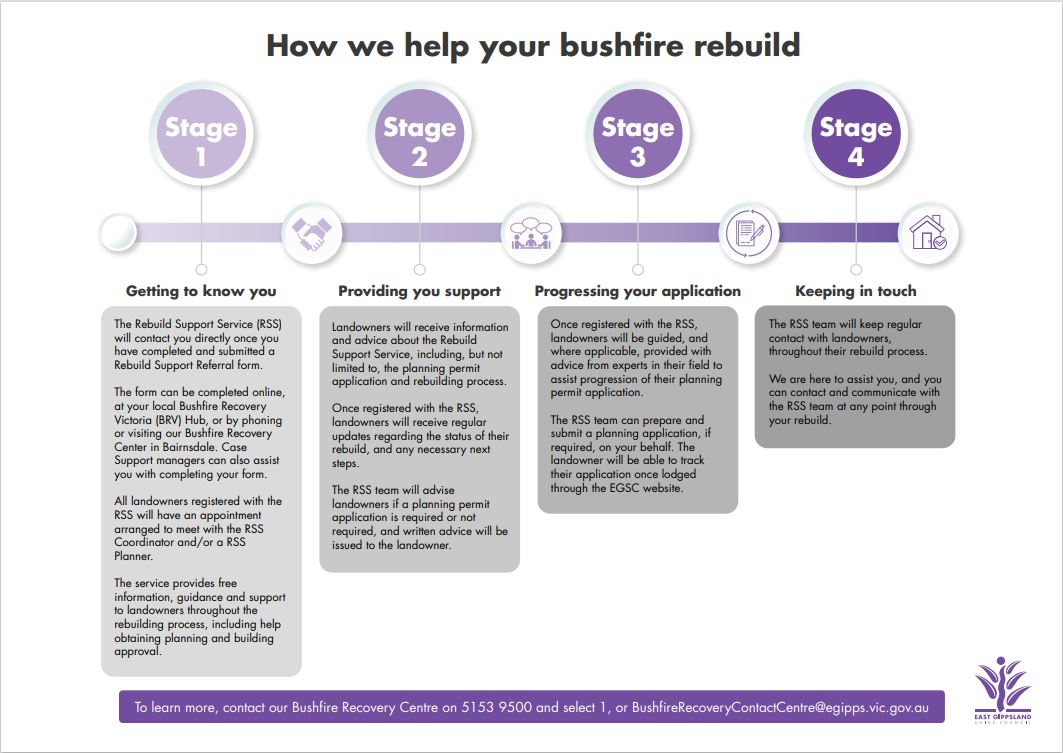 Rebuild Support Service