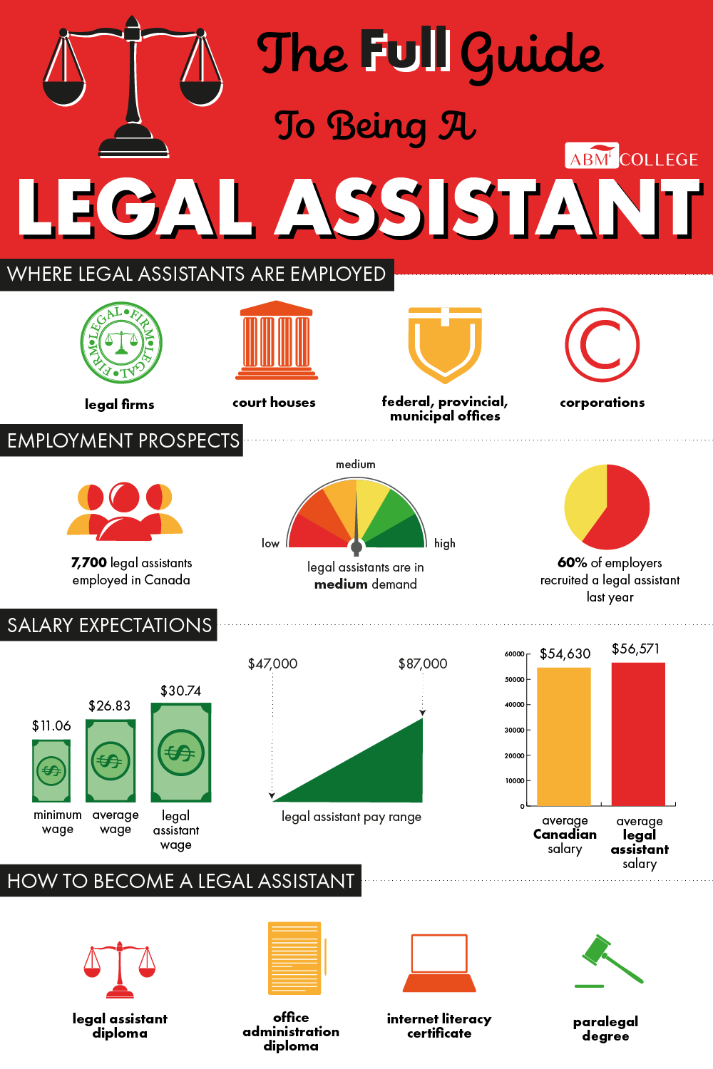 An infographic including statistics and information about legal assistants, their salaries, qualifications, and employment opportunities.