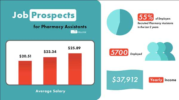 Job prospects for pharmacy assistants