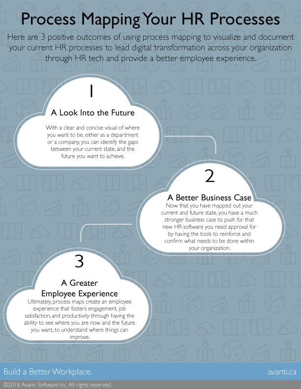 Process Mapping Outcomes Infographic