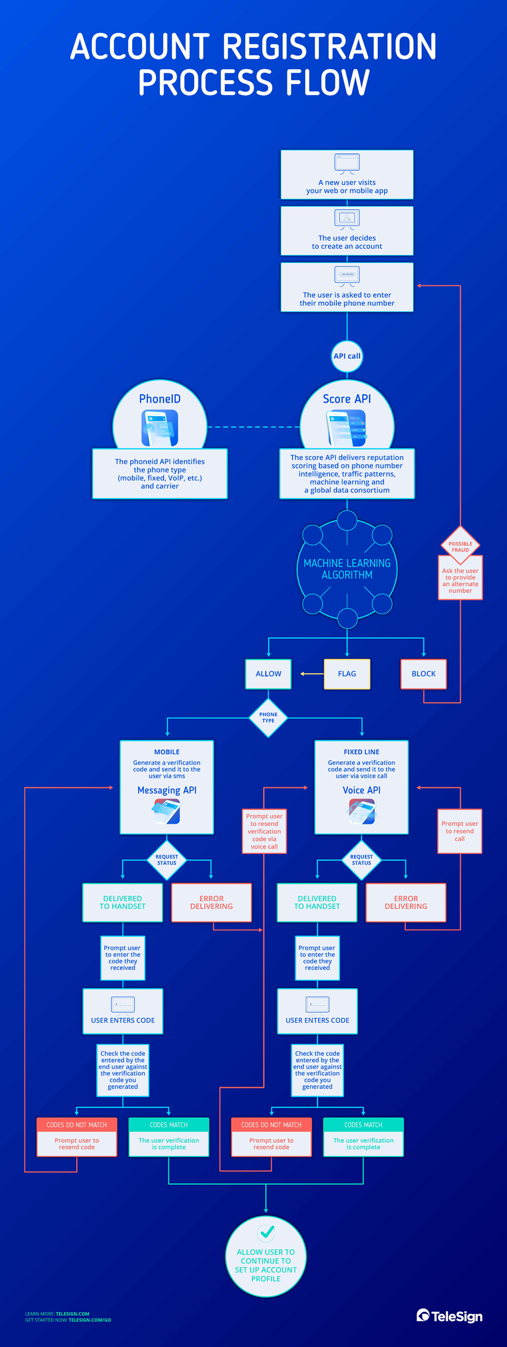 Account Registration Process Flow