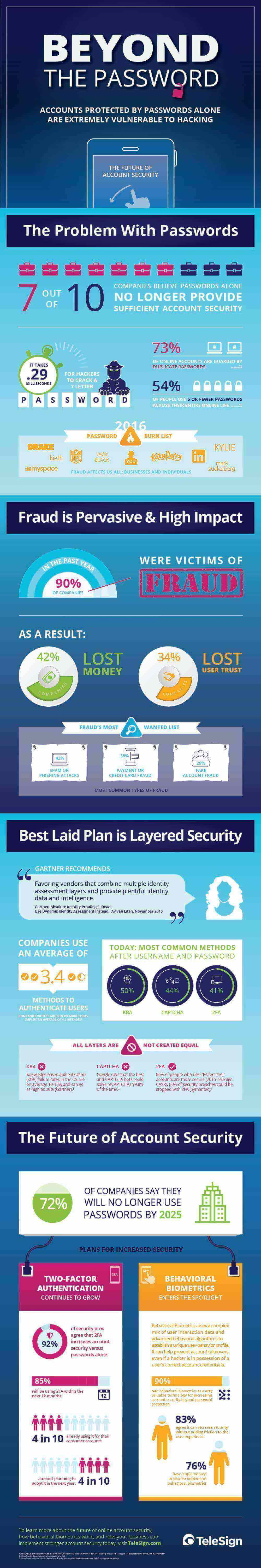 The Future Of Account Security Report Infographic