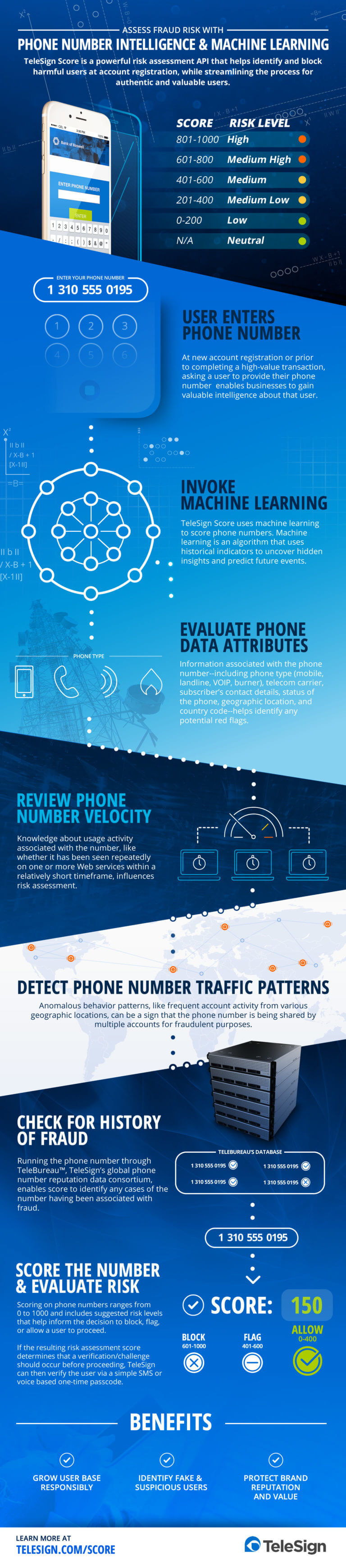 Phone number intelligence and machine learning infographic