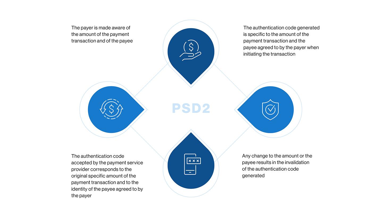 PSD2 dynamic linking