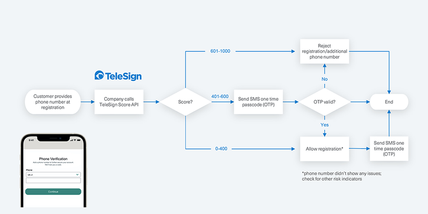 Decision Tree Workflow using Score API